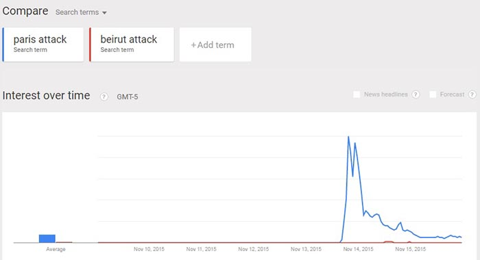 A comparison of searched terms shows the difference in interest between Paris and Beirut.